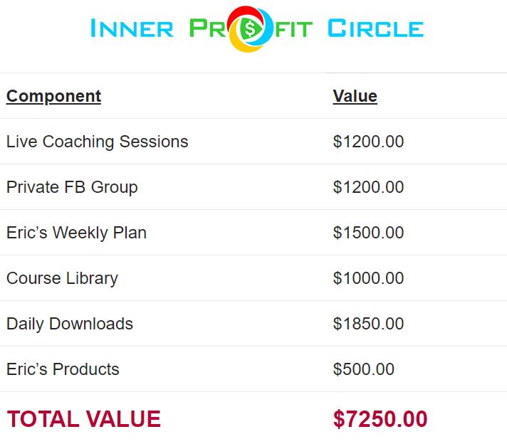 inner profit circle